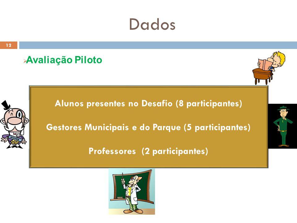 Dados Avaliação Piloto Alunos presentes no Desafio (8 participantes)