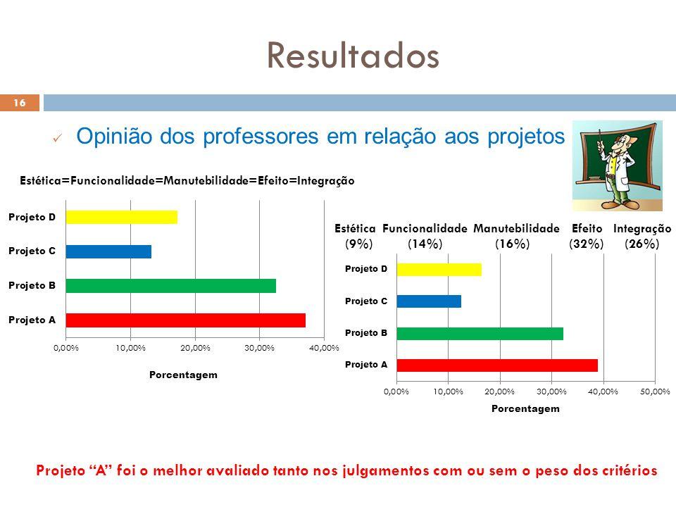 Resultados Opinião dos professores em relação aos projetos