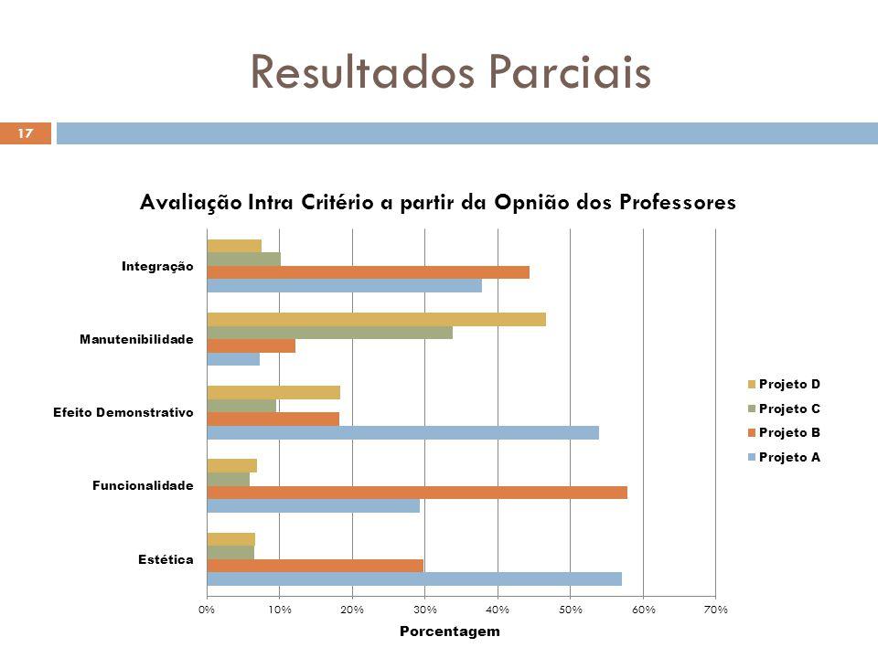 Resultados Parciais Porcentagem