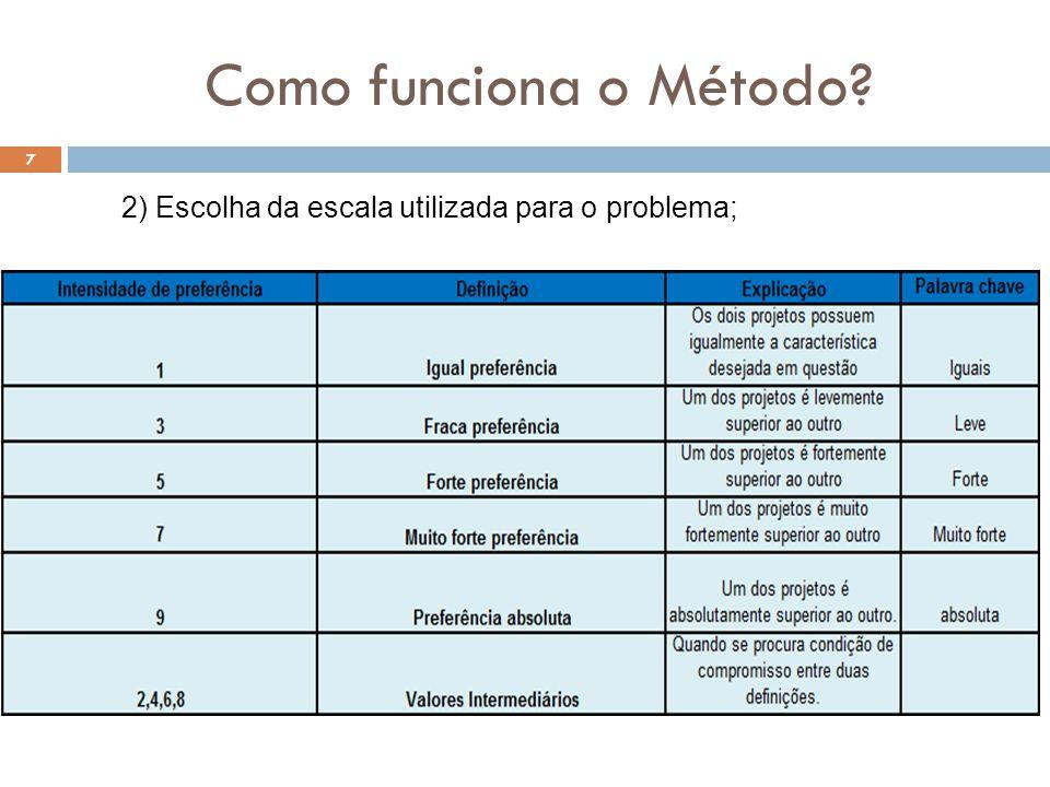 Como funciona o Método 2) Escolha da escala utilizada para o problema;