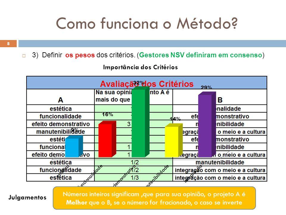 Como funciona o Método 3) Definir os pesos dos critérios. (Gestores NSV definiram em consenso)