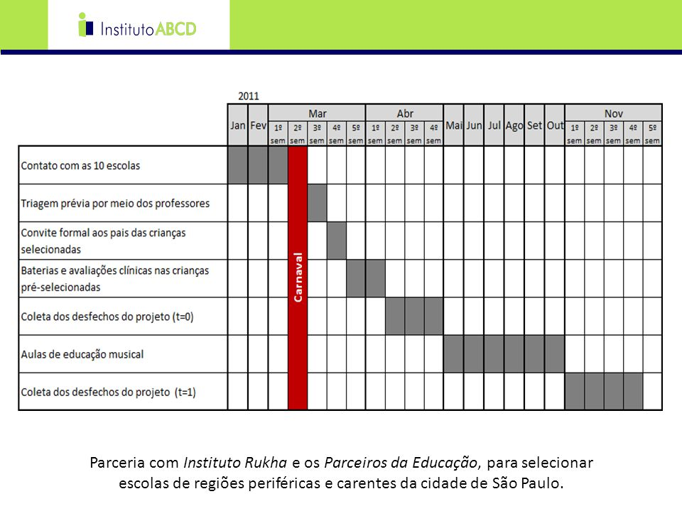 Parceria com Instituto Rukha e os Parceiros da Educação, para selecionar escolas de regiões periféricas e carentes da cidade de São Paulo.