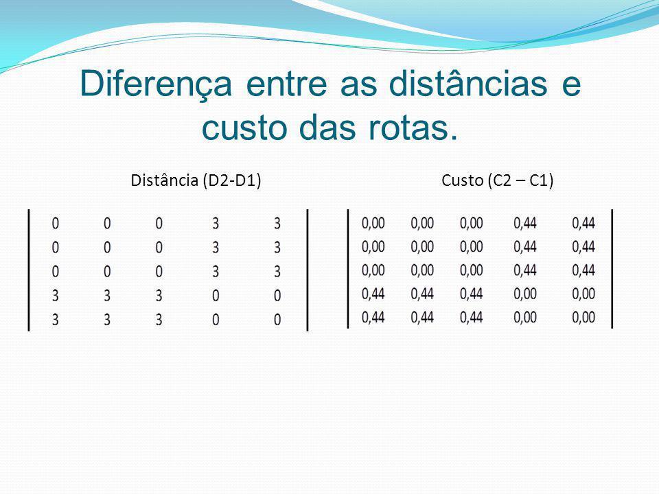 Distância (D2-D1) Custo (C2 – C1)