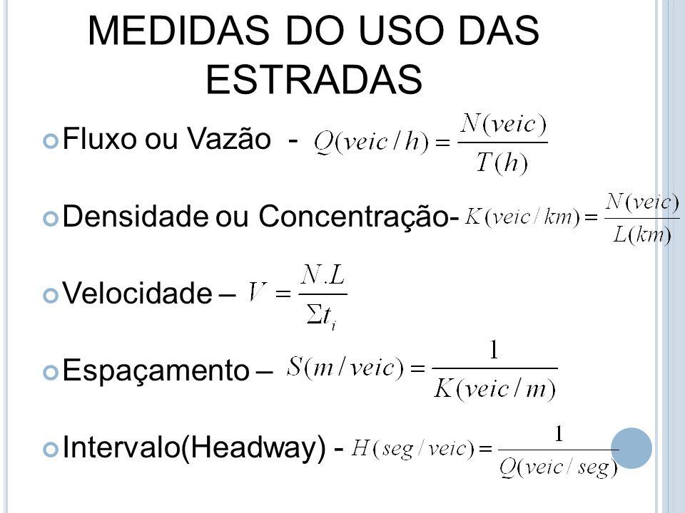 MEDIDAS DO USO DAS ESTRADAS