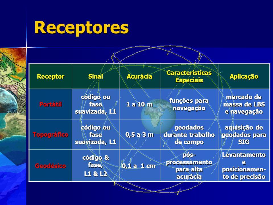 Receptores Receptor Sinal Acurácia Características Especiais Aplicação