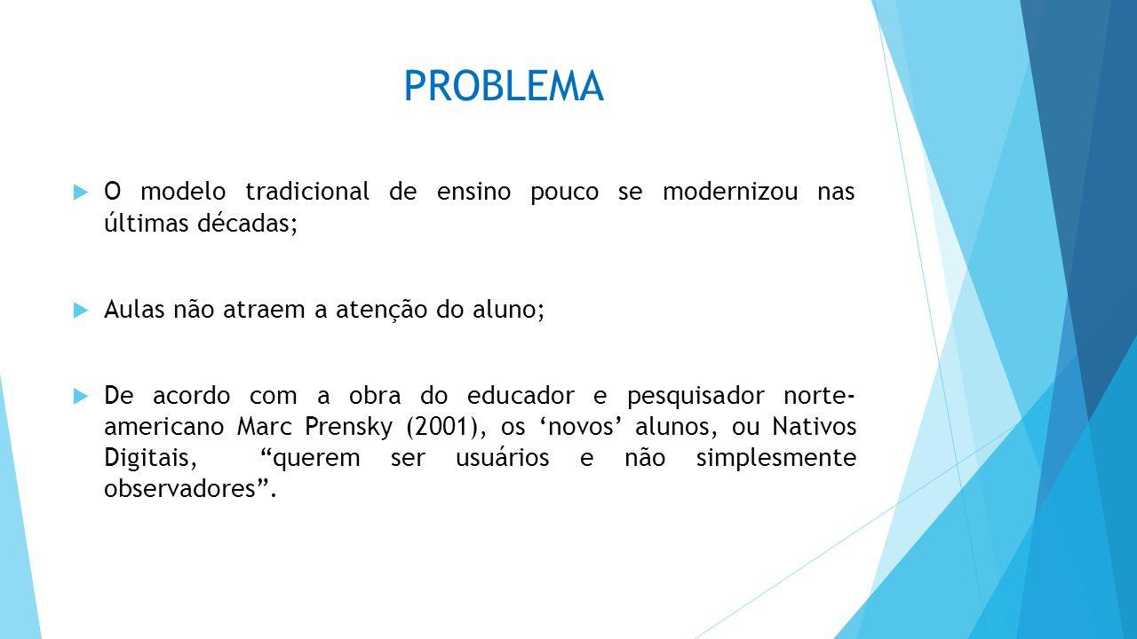 PROBLEMA O modelo tradicional de ensino pouco se modernizou nas últimas décadas; Aulas não atraem a atenção do aluno;