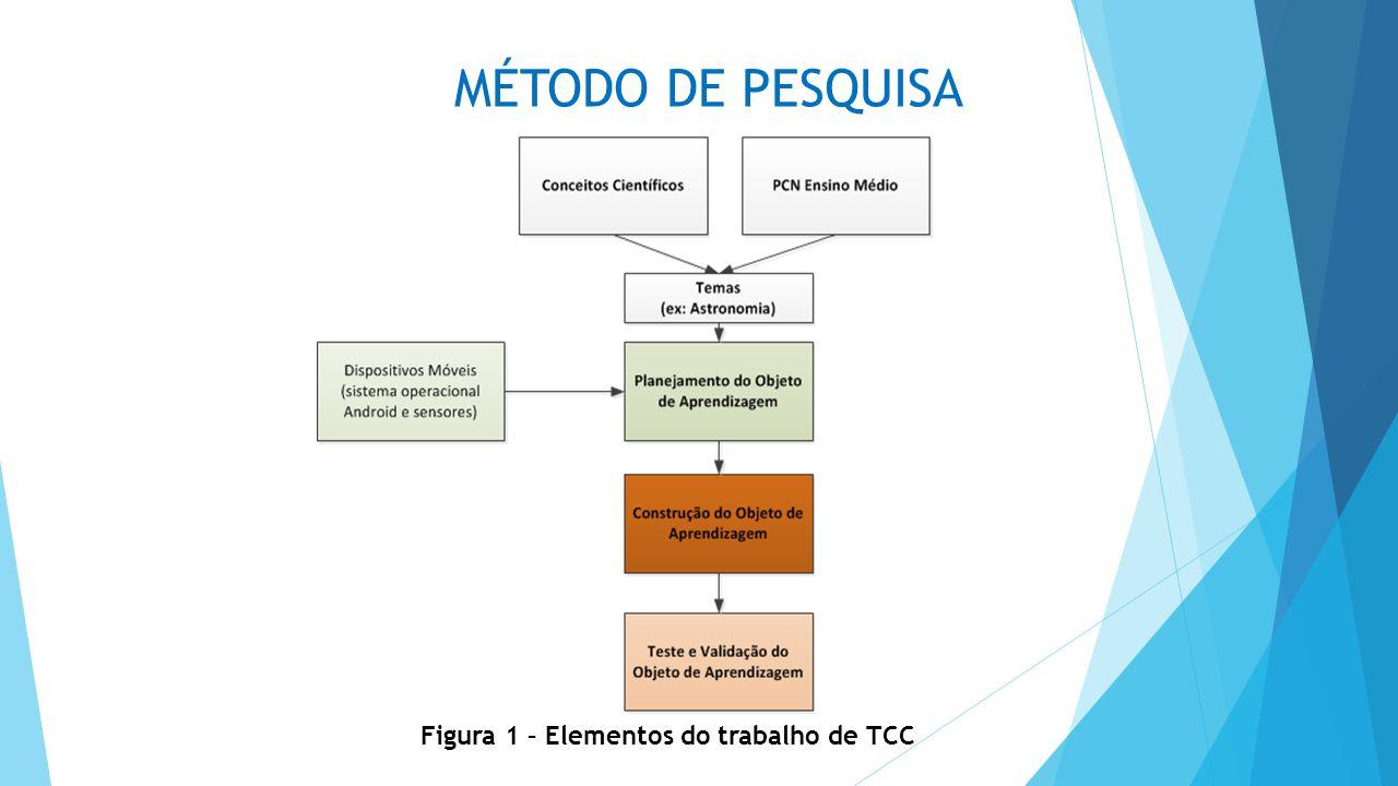MÉTODO DE PESQUISA Figura 1 – Elementos do trabalho de TCC