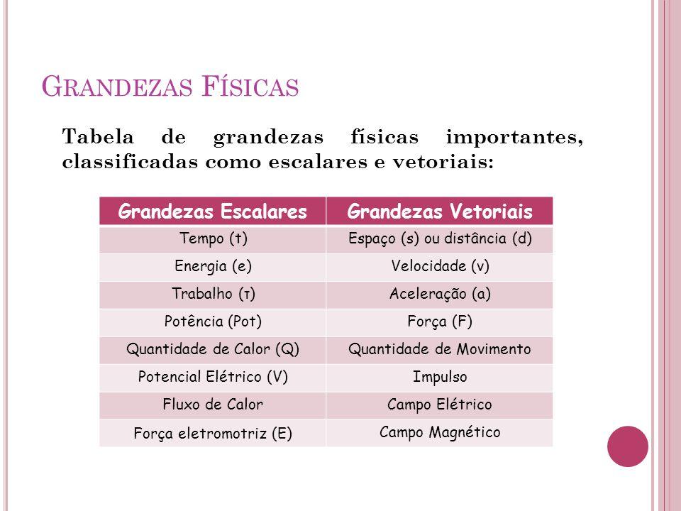 Grandezas Físicas Tabela de grandezas físicas importantes, classificadas como escalares e vetoriais: