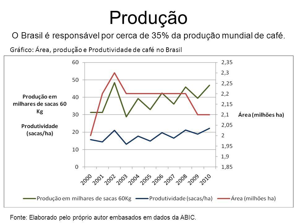 O Brasil é responsável por cerca de 35% da produção mundial de café.
