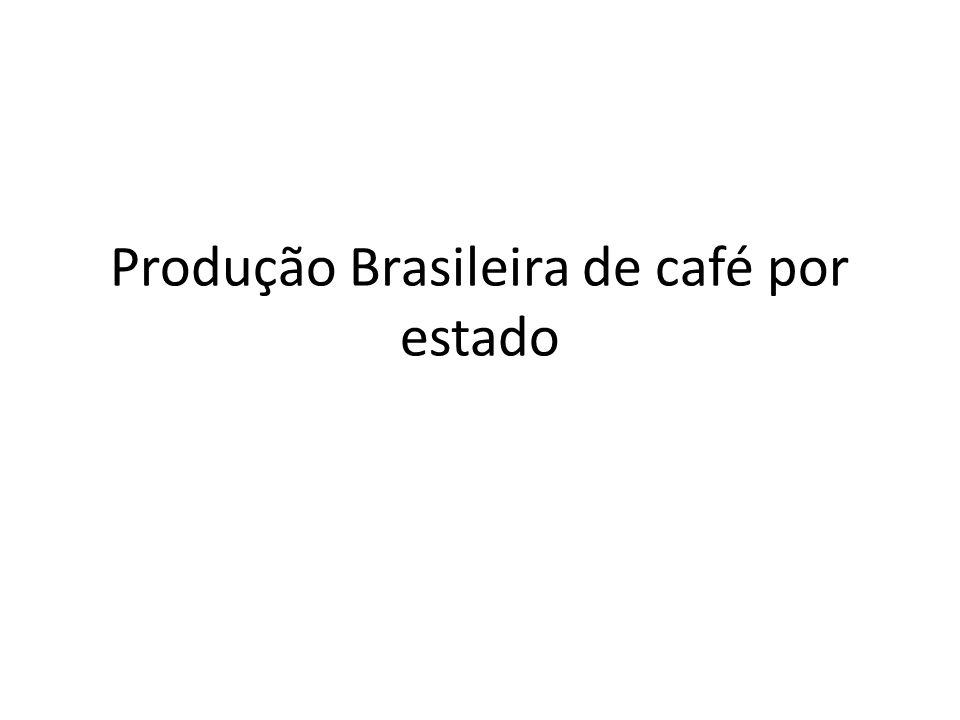 Produção Brasileira de café por estado