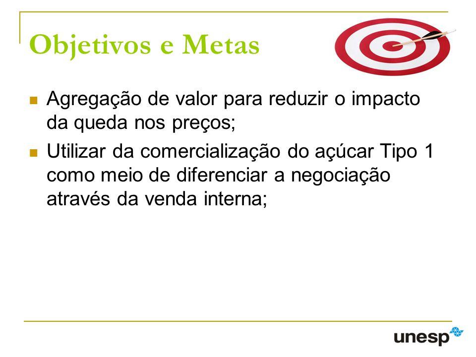 Objetivos e Metas Agregação de valor para reduzir o impacto da queda nos preços;