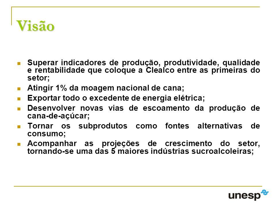 Visão Superar indicadores de produção, produtividade, qualidade e rentabilidade que coloque a Clealco entre as primeiras do setor;