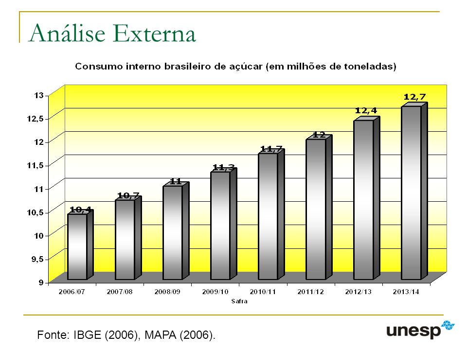 Análise Externa Fonte: IBGE (2006), MAPA (2006).