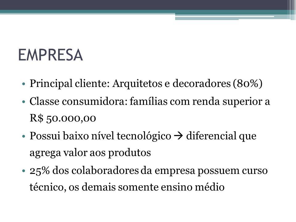EMPRESA Principal cliente: Arquitetos e decoradores (80%)