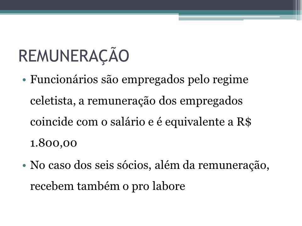 REMUNERAÇÃO Funcionários são empregados pelo regime celetista, a remuneração dos empregados coincide com o salário e é equivalente a R$ 1.800,00.