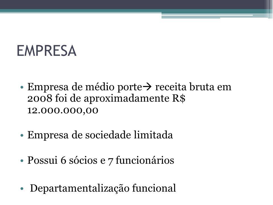 EMPRESA Empresa de médio porte receita bruta em 2008 foi de aproximadamente R$ 12.000.000,00. Empresa de sociedade limitada.