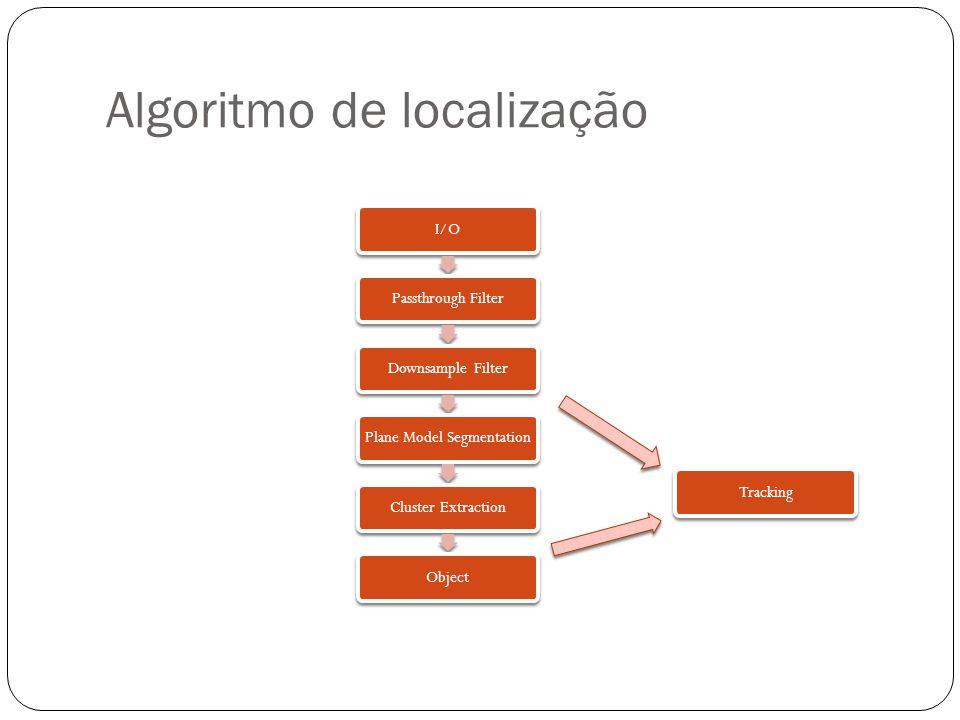 Algoritmo de localização