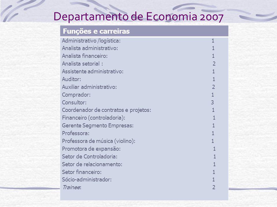 Departamento de Economia 2007