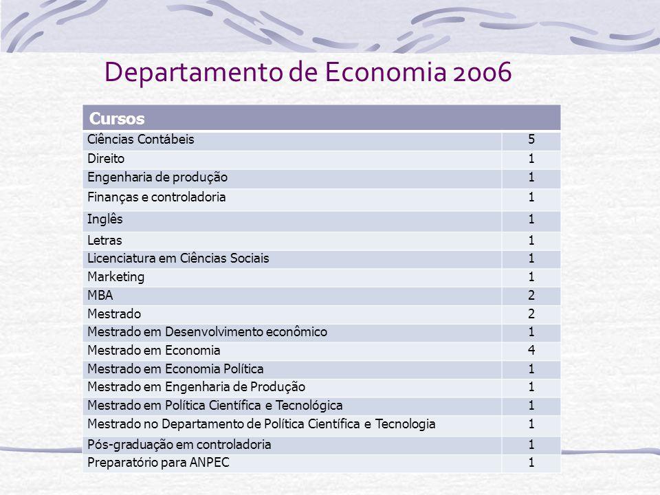 Departamento de Economia 2006