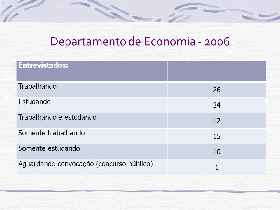 Departamento de Economia - 2006