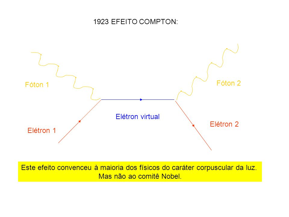 1923 EFEITO COMPTON: Fóton 1. Fóton 2. Elétron virtual. Elétron 2. Elétron 1.