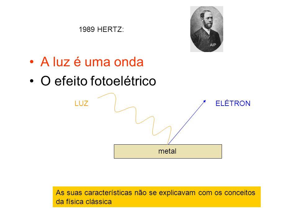 A luz é uma onda O efeito fotoelétrico 1989 HERTZ: LUZ ELÉTRON metal