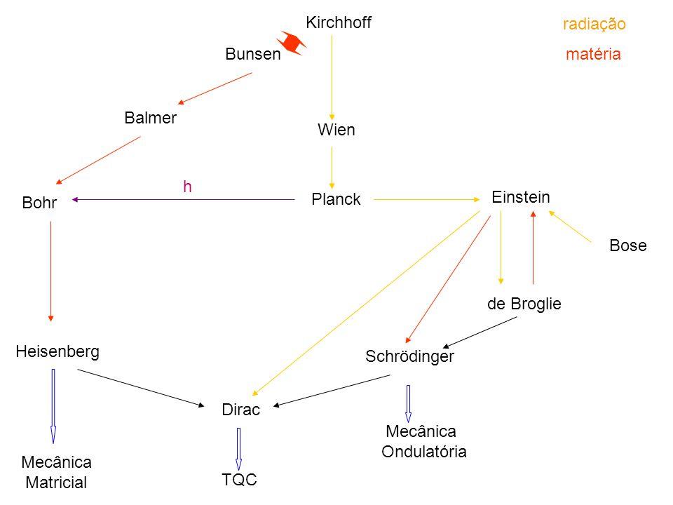 Kirchhoff radiação. Bunsen. matéria. Balmer. Wien. h. Planck. Einstein. Bohr. Bose. de Broglie.