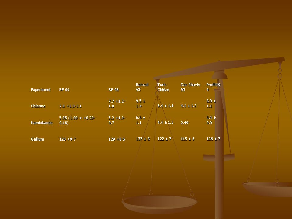 Experiment BP 00. BP 98. Bahcall 95. Turk-Chiéze. Dar-Shaviv 95. Proffitt94. Chlorine. 7.6 +1.3-1.1.