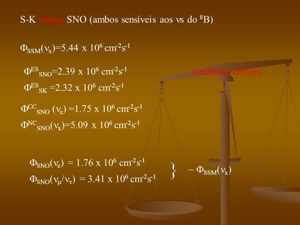  S-K versus SNO (ambos sensíveis aos s do 8B)