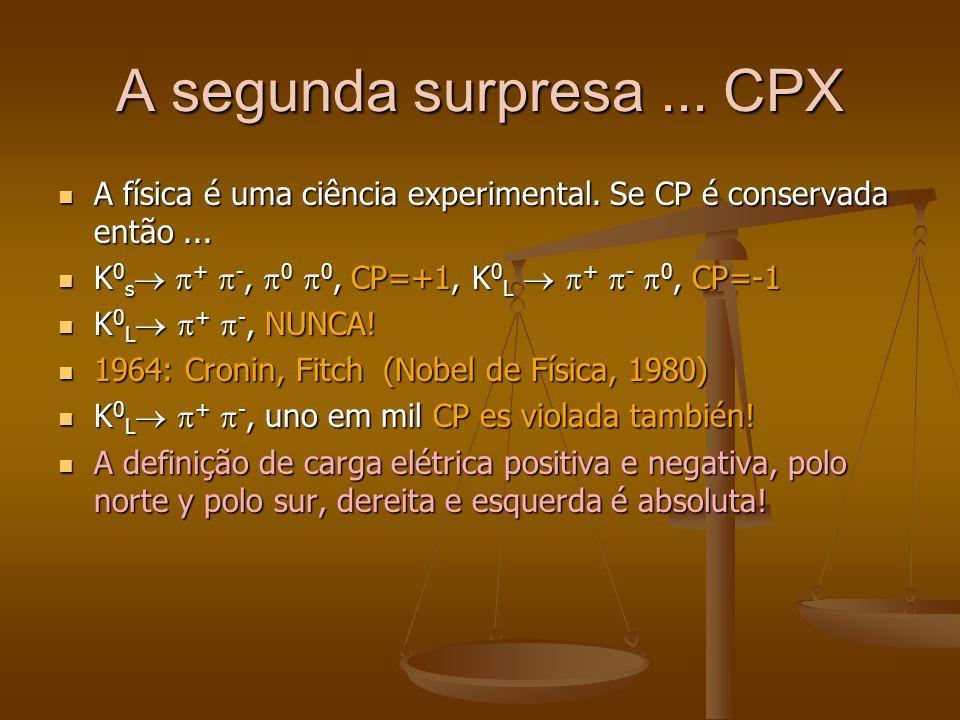 A segunda surpresa ... CPX A física é uma ciência experimental. Se CP é conservada então ... K0s + -, 0 0, CP=+1, K0L  + - 0, CP=-1.