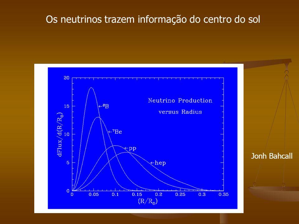 Os neutrinos trazem informação do centro do sol