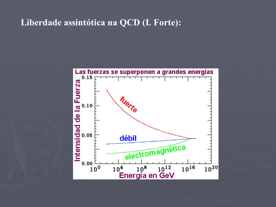 Liberdade assintótica na QCD (I. Forte):