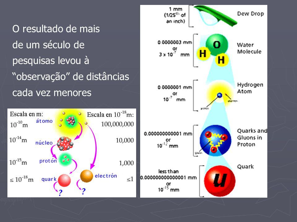 O resultado de mais de um século de pesquisas levou à observação de distâncias cada vez menores