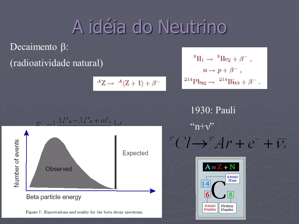 A idéia do Neutrino Decaimento : (radioatividade natural) 1930: Pauli