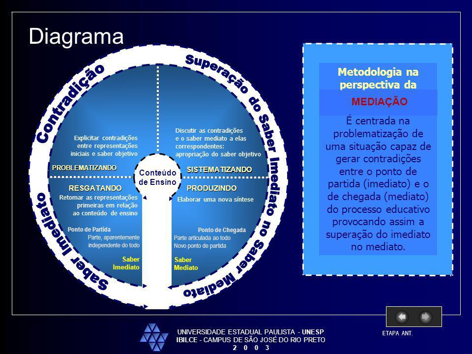 Diagrama Superação do Saber Imediato no Saber Mediato