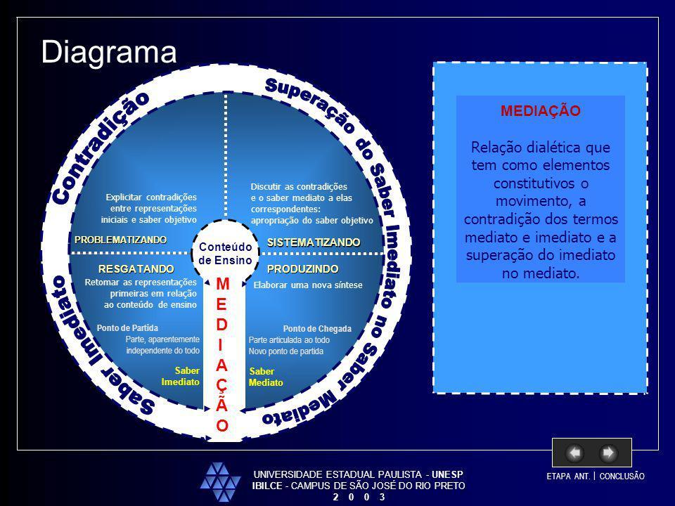 Diagrama MEDIAÇÃO Superação do Saber Imediato no Saber Mediato