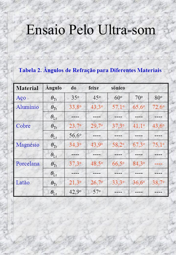 Ensaio Pelo Ultra-som Tabela 2. Ângulos de Refração para Diferentes Materiais. Material. Ângulo. do.