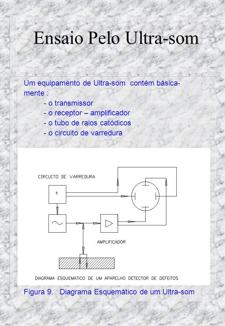 Ensaio Pelo Ultra-som Um equipamento de Ultra-som contém básica-