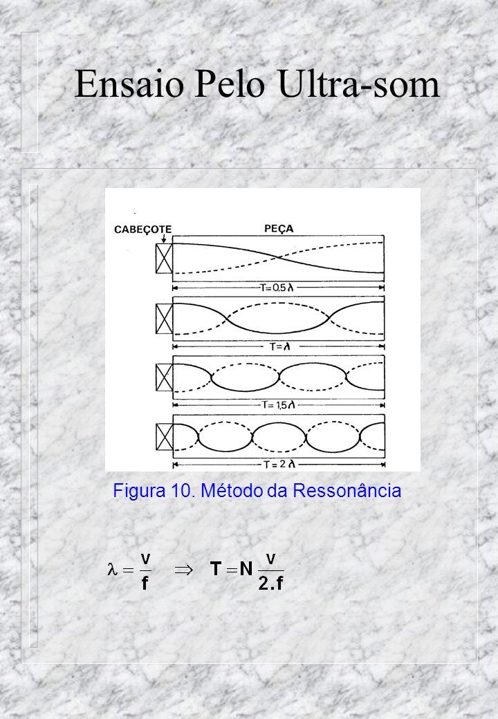 Figura 10. Método da Ressonância