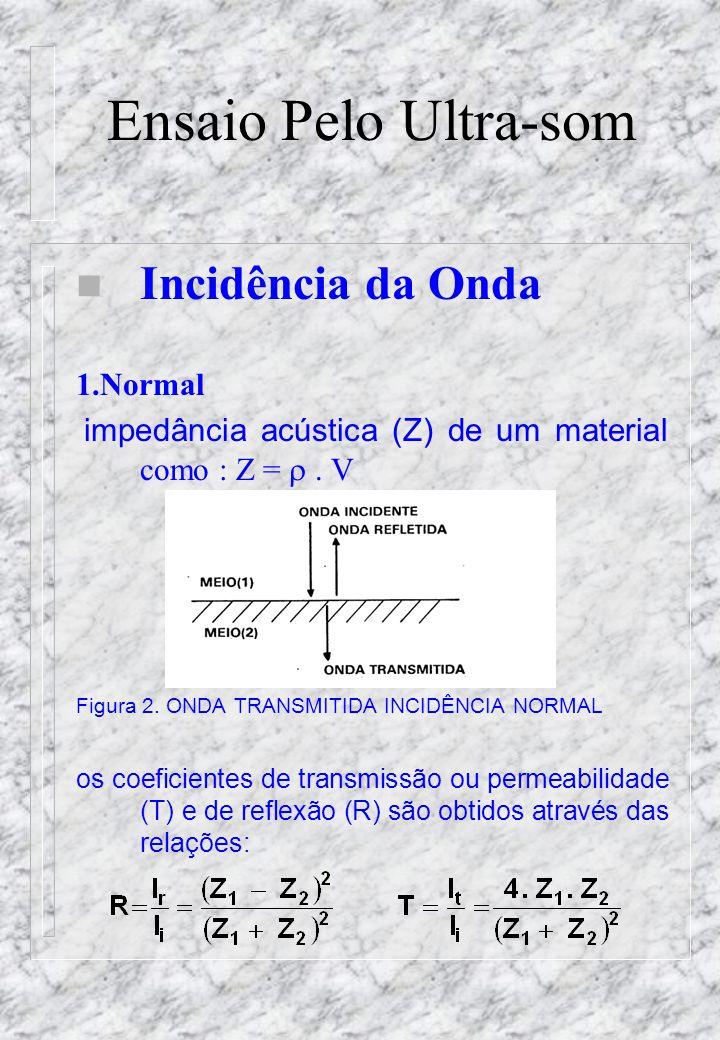 Ensaio Pelo Ultra-som Incidência da Onda 1.Normal