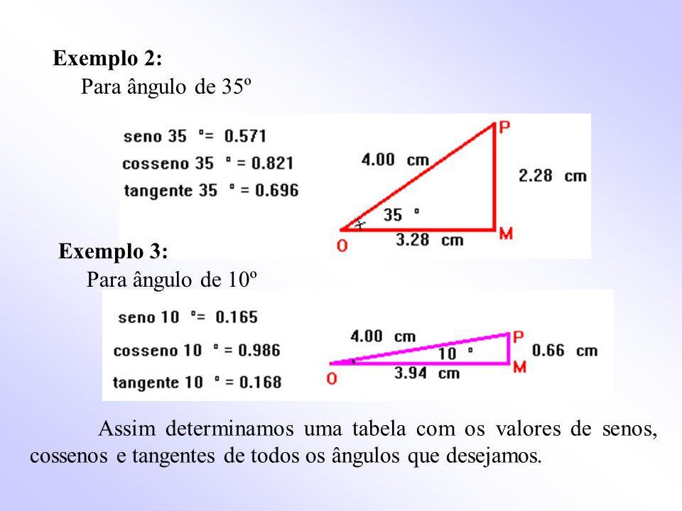 Exemplo 2: Para ângulo de 35º. Exemplo 3: