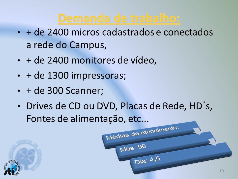 Demanda de trabalho: + de 2400 micros cadastrados e conectados a rede do Campus, + de 2400 monitores de vídeo,