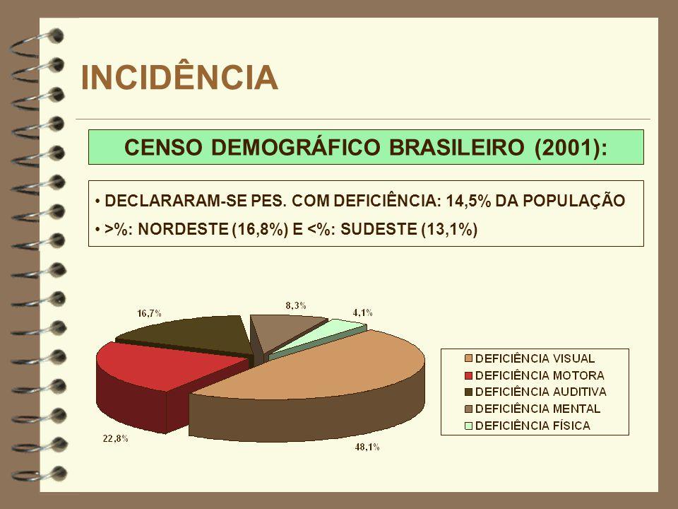 CENSO DEMOGRÁFICO BRASILEIRO (2001):