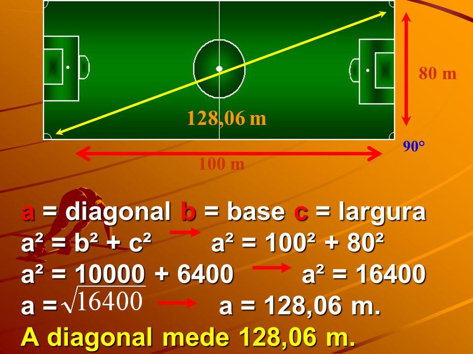 80 m 128,06 m. 90° 100 m.