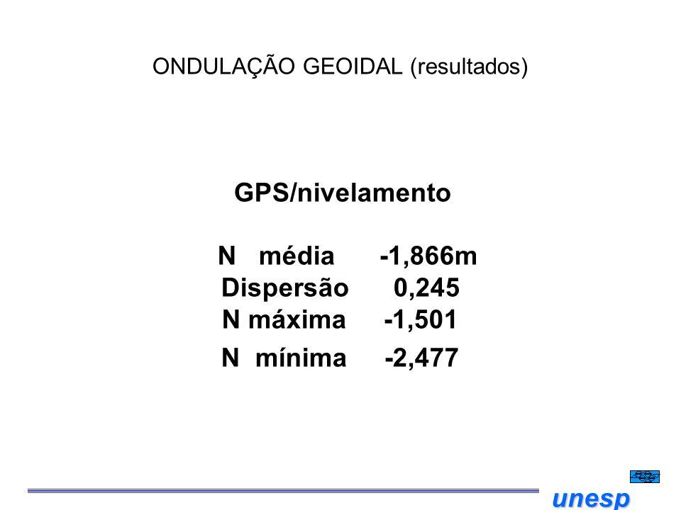 ONDULAÇÃO GEOIDAL (resultados)