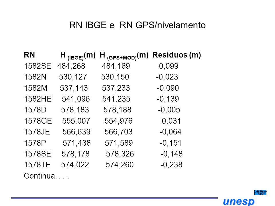 RN IBGE e RN GPS/nivelamento
