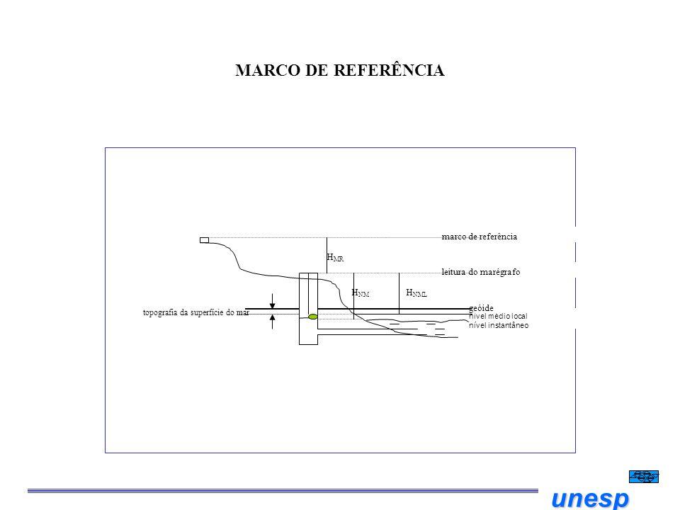 MARCO DE REFERÊNCIA geóide HNM leitura do marégrafo