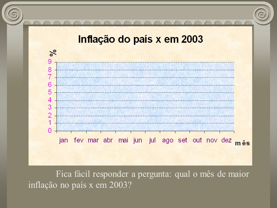Fica fácil responder a pergunta: qual o mês de maior inflação no país x em 2003