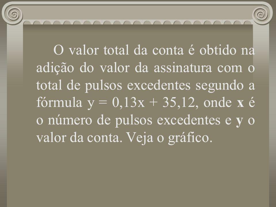 O valor total da conta é obtido na adição do valor da assinatura com o total de pulsos excedentes segundo a fórmula y = 0,13x + 35,12, onde x é o número de pulsos excedentes e y o valor da conta. Veja o gráfico.