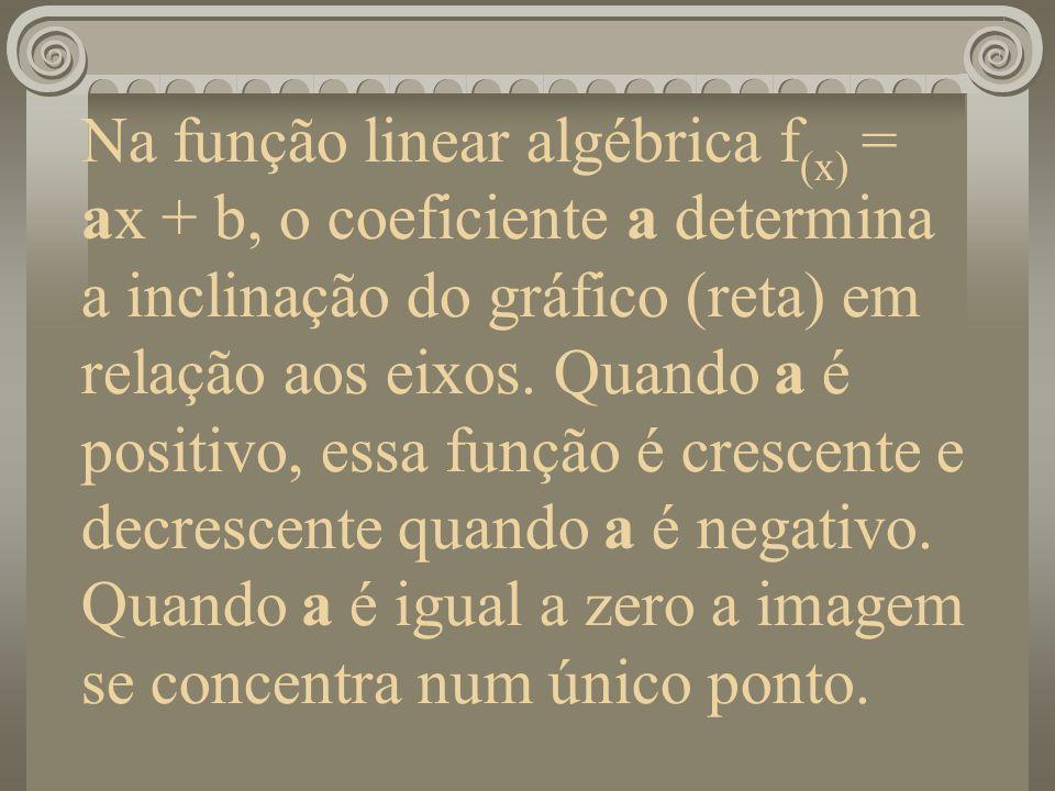 Na função linear algébrica f(x) = ax + b, o coeficiente a determina a inclinação do gráfico (reta) em relação aos eixos. Quando a é positivo, essa função é crescente e decrescente quando a é negativo. Quando a é igual a zero a imagem se concentra num único ponto.